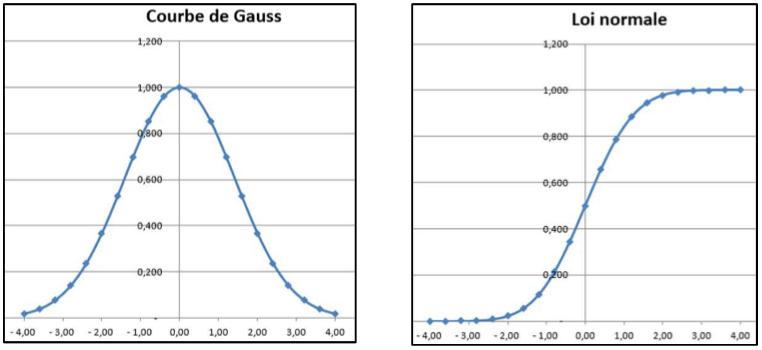 Théorie de l'approche probabiliste du prix de la construction 2